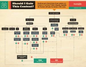 Hubspot chart: Should I gate this content?