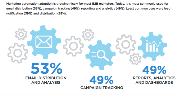 B2B Lead Generation Report 2015