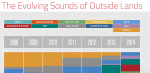The evolving sounds of outside lands