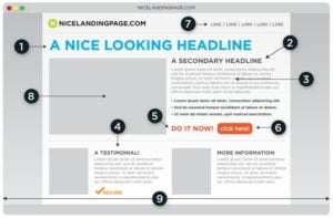 Anatomy of a nice landing page