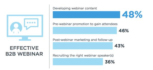 Graph of effective B2B webinars
