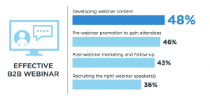 Graph of effective B2B webinars