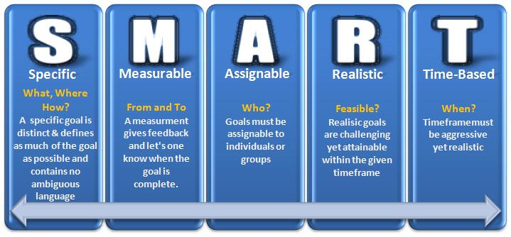 S.M.A.R.T. Goals visual break down